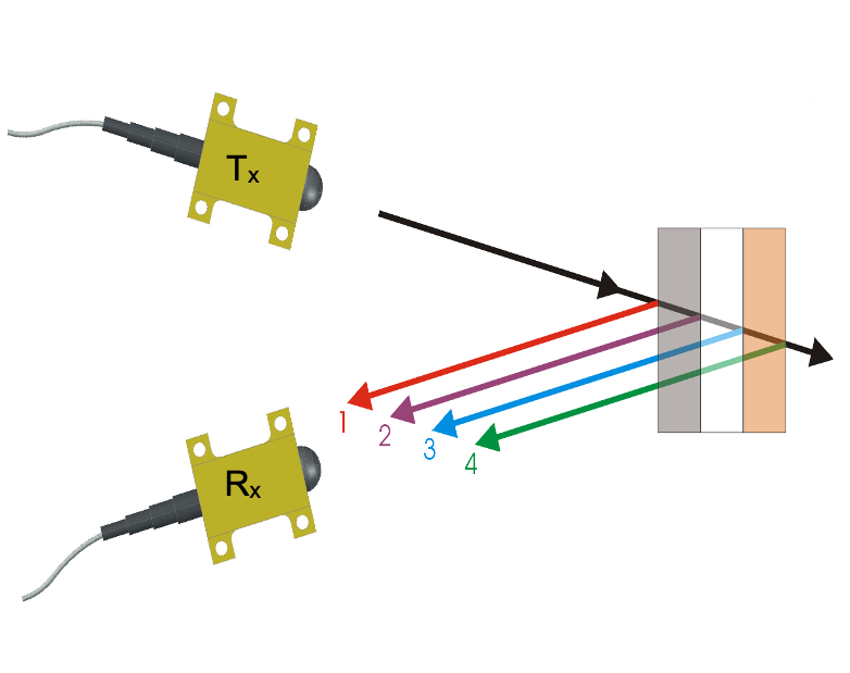 Terahertz measurement of multiple layers